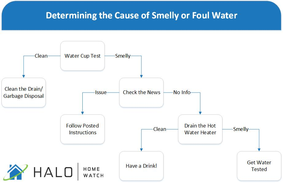 Troubleshooting tree for determining and fixing the cause of smelly or foul water.