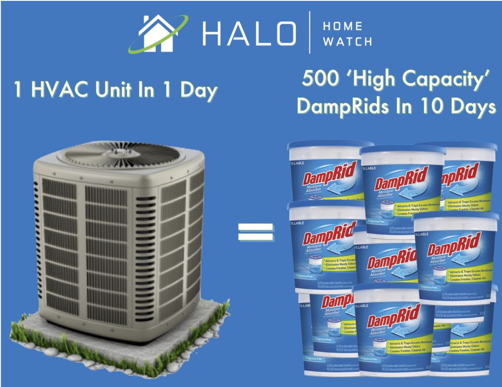 One HVAC unit in one day obtains the same amount of moisture as 500 High Capacity DampRid over 10 Days.