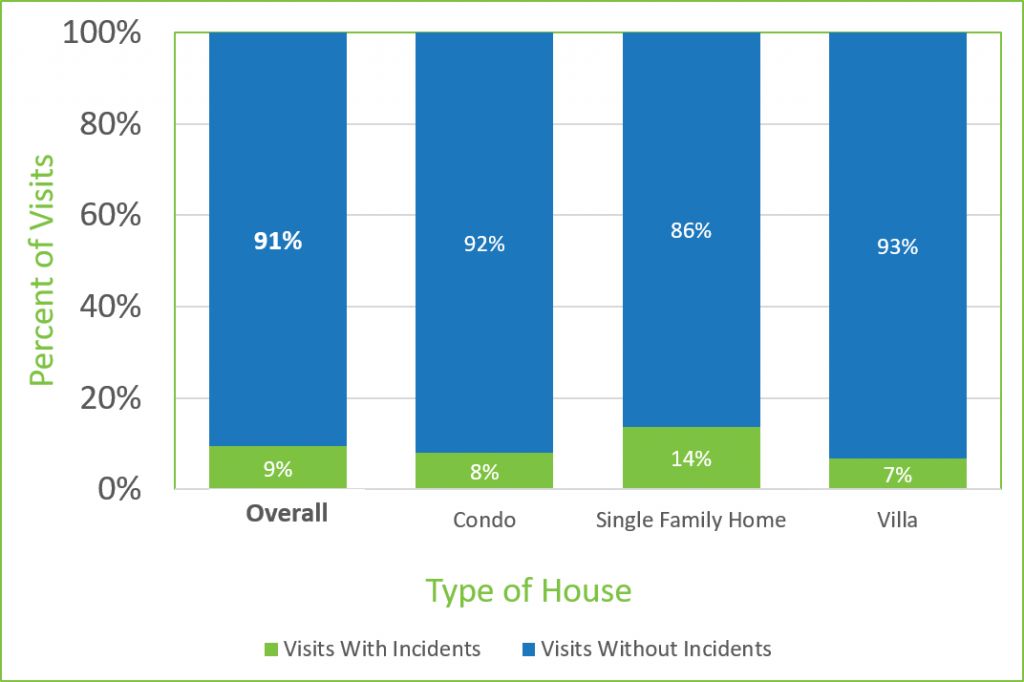 bar graph illustrating percentage of home watch visits and home types encounter incidents