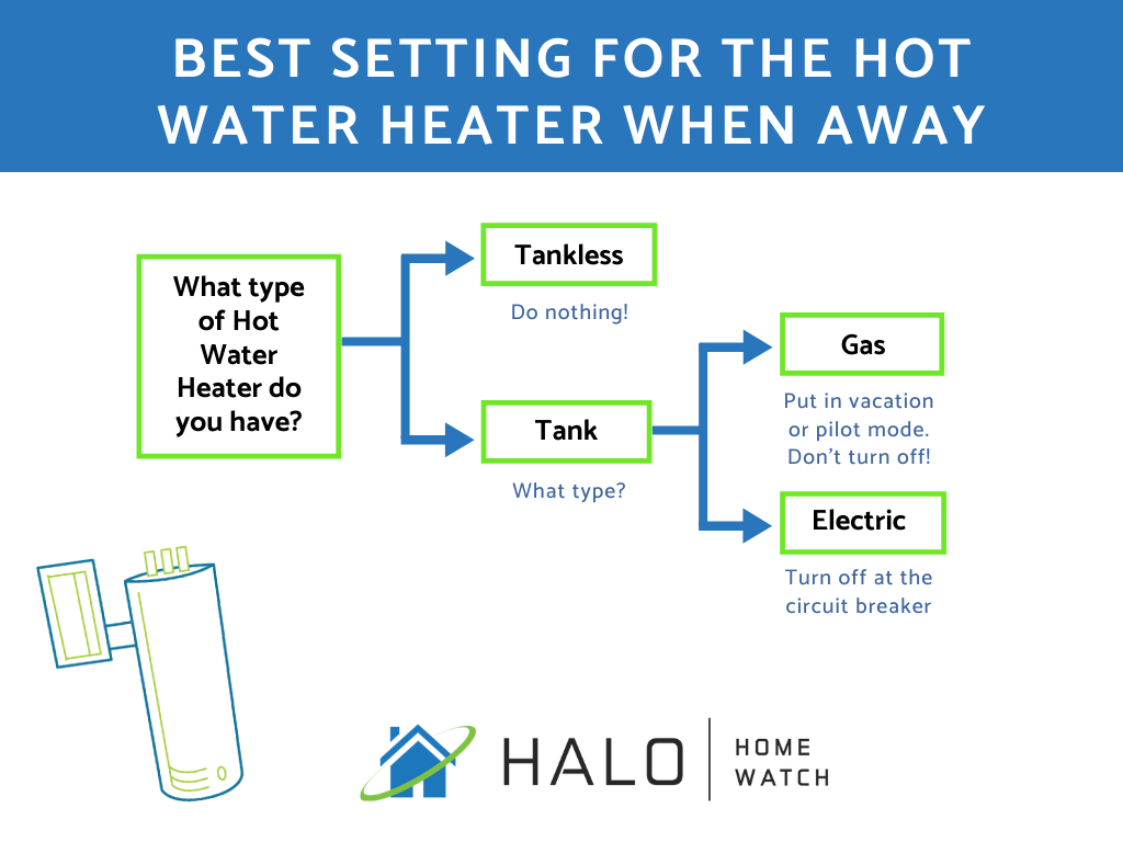 decision tree showing the best setting for your hot water heater when away