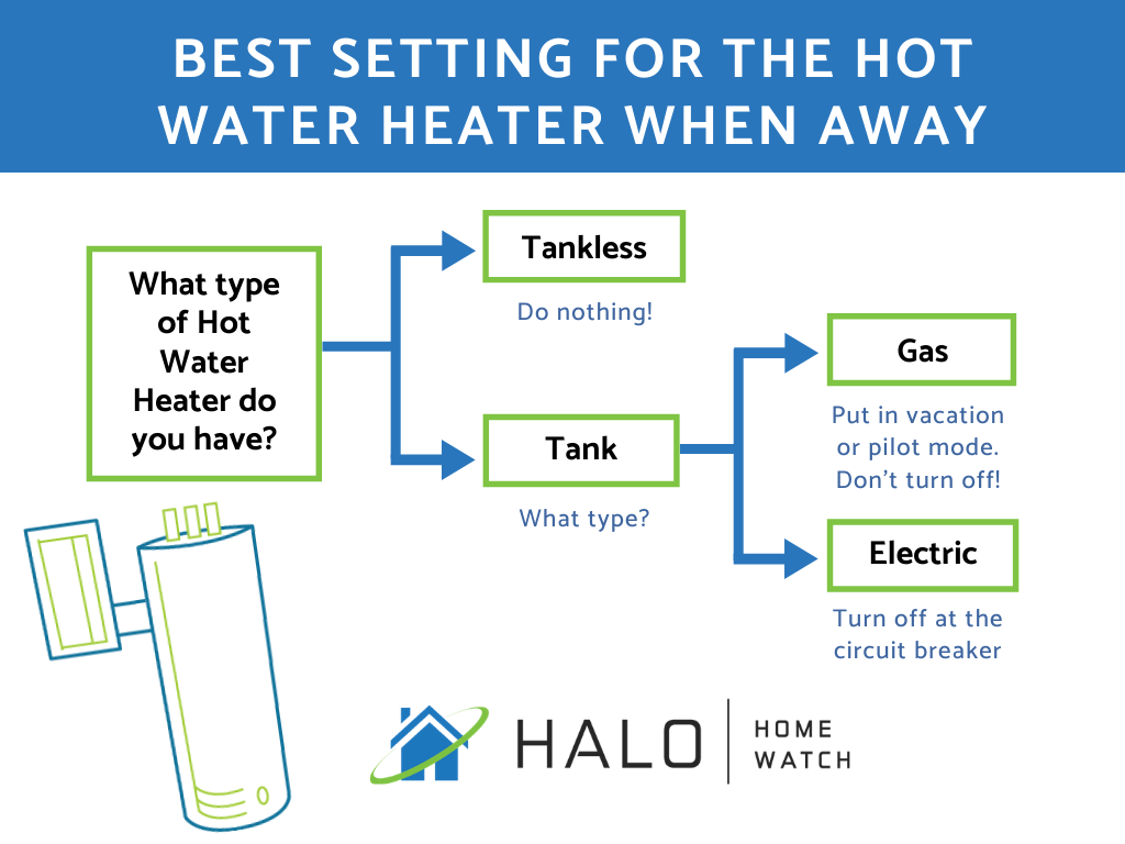 decision tree for what to do with your hot water heater